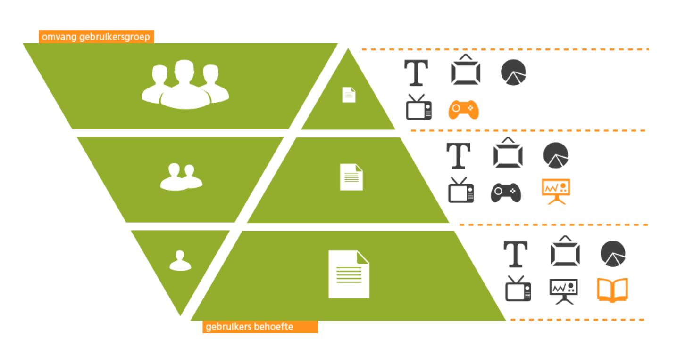 Content framework Franklin Heijnen